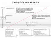 Creating Differentiated Service