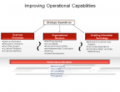 Improving Operational Capabilities