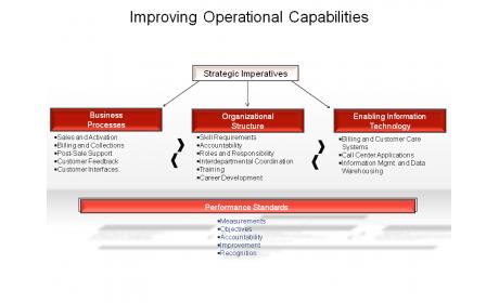 Improving Operational Capabilities