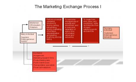 The Marketing Exchange Process I