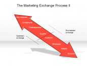 The Marketing Exchange Process II