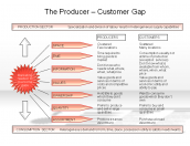 The Producer - Customer Gap