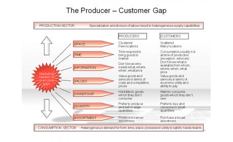 The Producer - Customer Gap