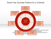 Seven Key Success Factors for a Channel