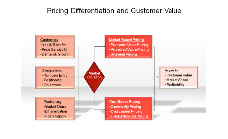 Pricing Differentiation and Customer Value