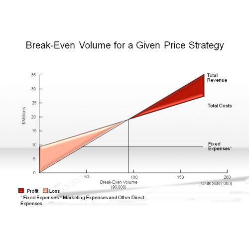 Even Pricing: Break-Even Volume For A Given Price Strategy