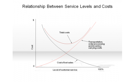 Relationship Between Service Levels and Costs