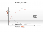 New Age Pricing