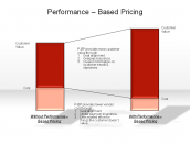 Performance - Based Pricing