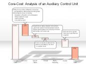 Core-Cost  Analysis of an Auxiliary Control Unit