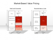 Market-Based Value Pricing