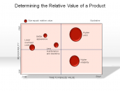 Determining the Relative Value of a Product