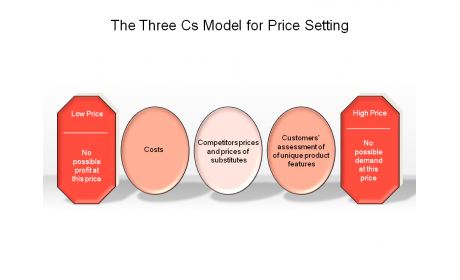 The Three Cs Model for Pricing Setting