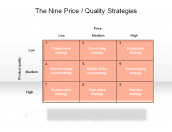The Nine Price / Quality Strategies