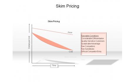 Skim Pricing