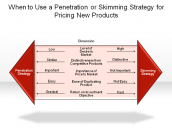 When to Use a Penetration or Skimming Strategy for Pricing New Products