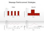 Message Reinforcement Strategies
