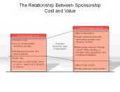 The Relationship Between Sponsorship, Cost and Value
