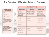 The Evaluation of Marketing Activation Strategies