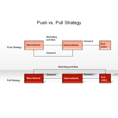 push pull technique dating examples The relative merits of push and pull systems for manufacturing control  seen as  a clear advance over extant pull techniques, examples of which were often used  as a  is that capacity requirements are projected at the release date for each.