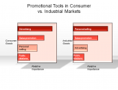 Promotional Tools in Consumer vs. Industrial Markets