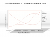 Cost Effectiveness of Different Promotional Tools