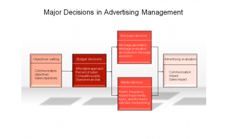 Major Decisions in Advertising Management