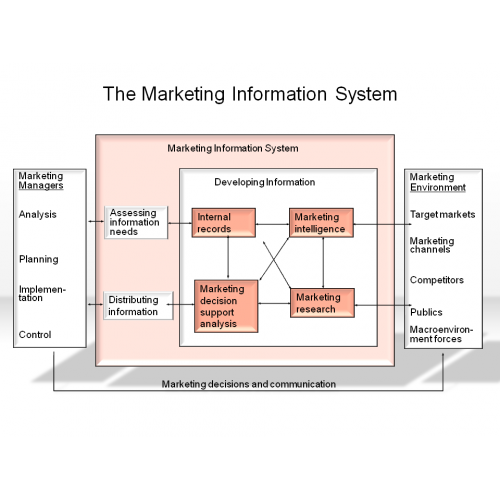 marketing information systems 592 marketing information system pavel brunda silesian university in opava school of business administration in karviná department of communication.