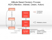 Attitude Based Decision Process: AIDA (Attention, Interest, Desire, Action)