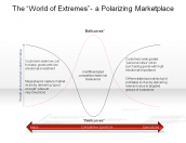 "The ""World of Extremes"" - a Polarizing Marketplace"