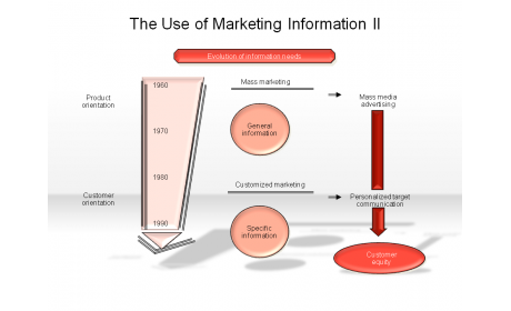 The Use of Marketing Information II