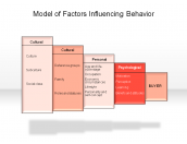 Model of Factors Influencing Behavior