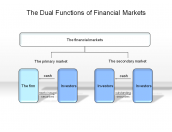 The Dual Functions of Financial Markets