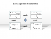 Exchange Rate Relationship