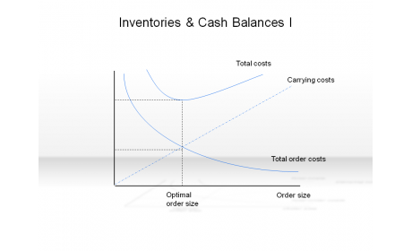 Inventories & Cash Balances I