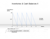 Inventories & Cash Balances II