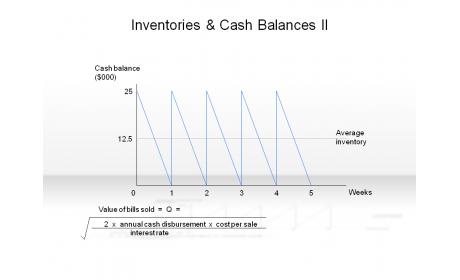 Inventories & Cash Balances II