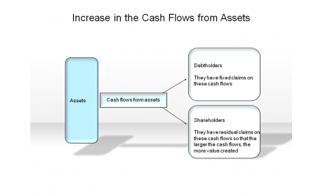 Increase in the Cash Flows from Assets