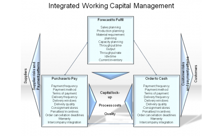 Integrated Working Capital Management