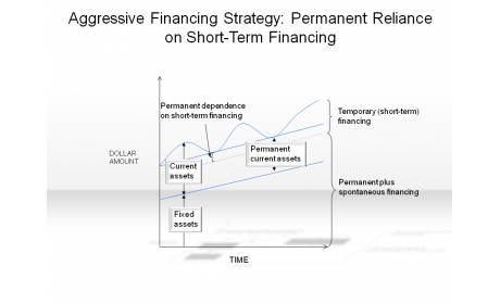 Aggressive Financing Strategy: Permanent Reliance on Short-Term Financing