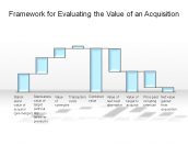 Framework for Evaluating the Value of an Acquisition