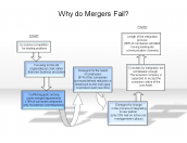 Why do Mergers Fail?