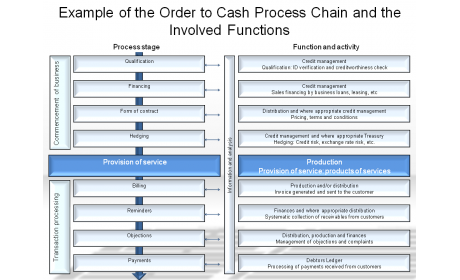 Example of the Order to Cash Process Chain and the Involved Functions