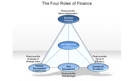 The Four Roles of Finance