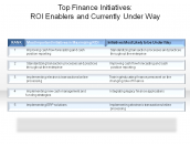 Top Finance Initiatives: ROI Enablers and Currently Under Way