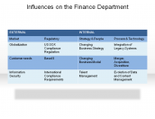 Influences on the Finance Department