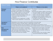 How Finance Contributes