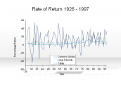 Rate of Return 1926 - 1997