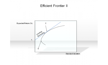 Efficient Frontier II