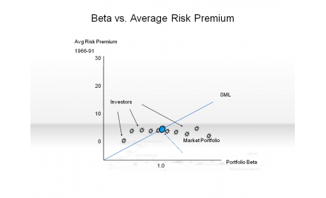 Beta vs. Average Risk Premium